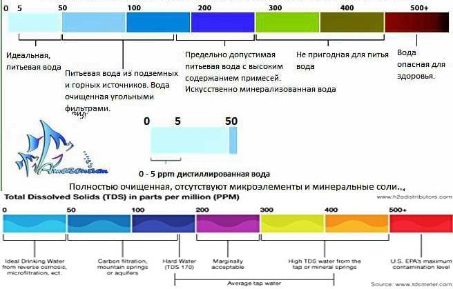 Tds-метер, таблица качества воды изображена на данном снимке. TDS water quality test can be seen in this image.